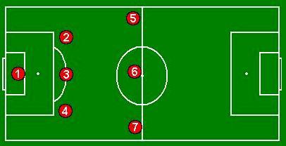 futbol 7 jugadores
