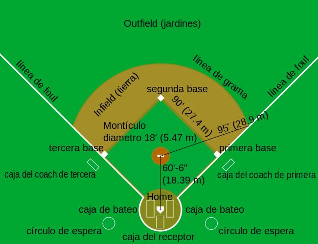 medidas cancha de beisbol